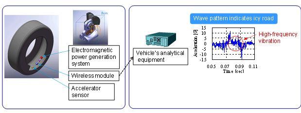 Bridgestone CAIS System
