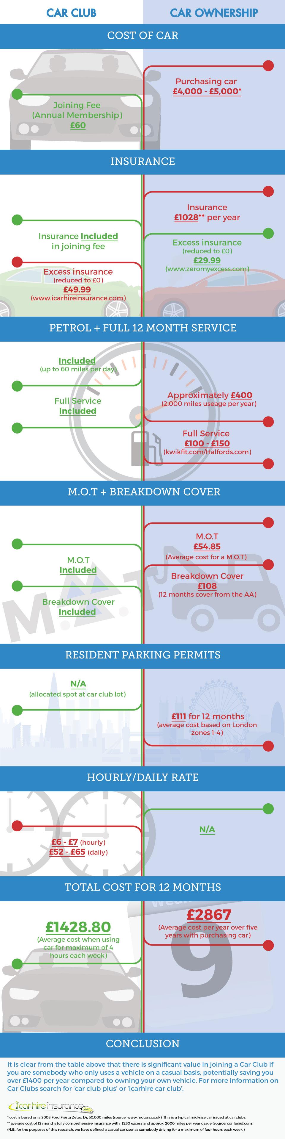 car-club-vs-car-ownership